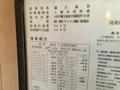 蔵王温泉上湯共同浴場成分表